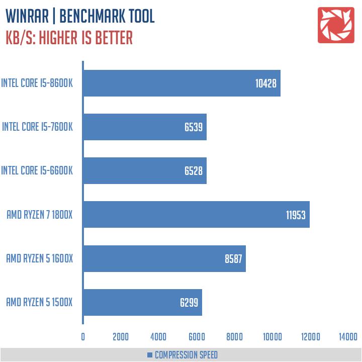 Intel Core i5 8600K Benchmarks 6