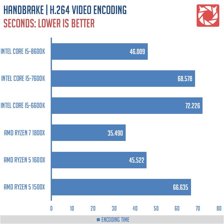 Intel Core i5 8600K Benchmarks 8