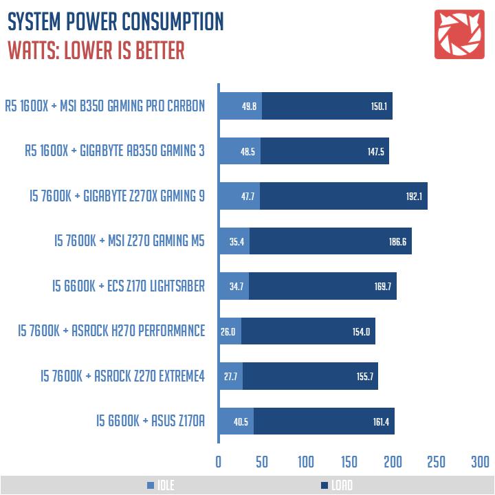 MSI B350 Gaming Pro Carbon Benchmark 1