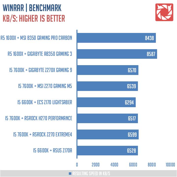 MSI B350 Gaming Pro Carbon Benchmark 5