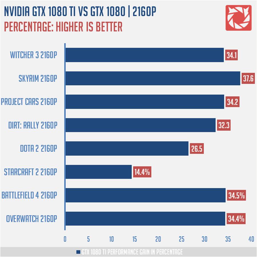 Nvidia GTX 1080 Ti Benchmarks 25