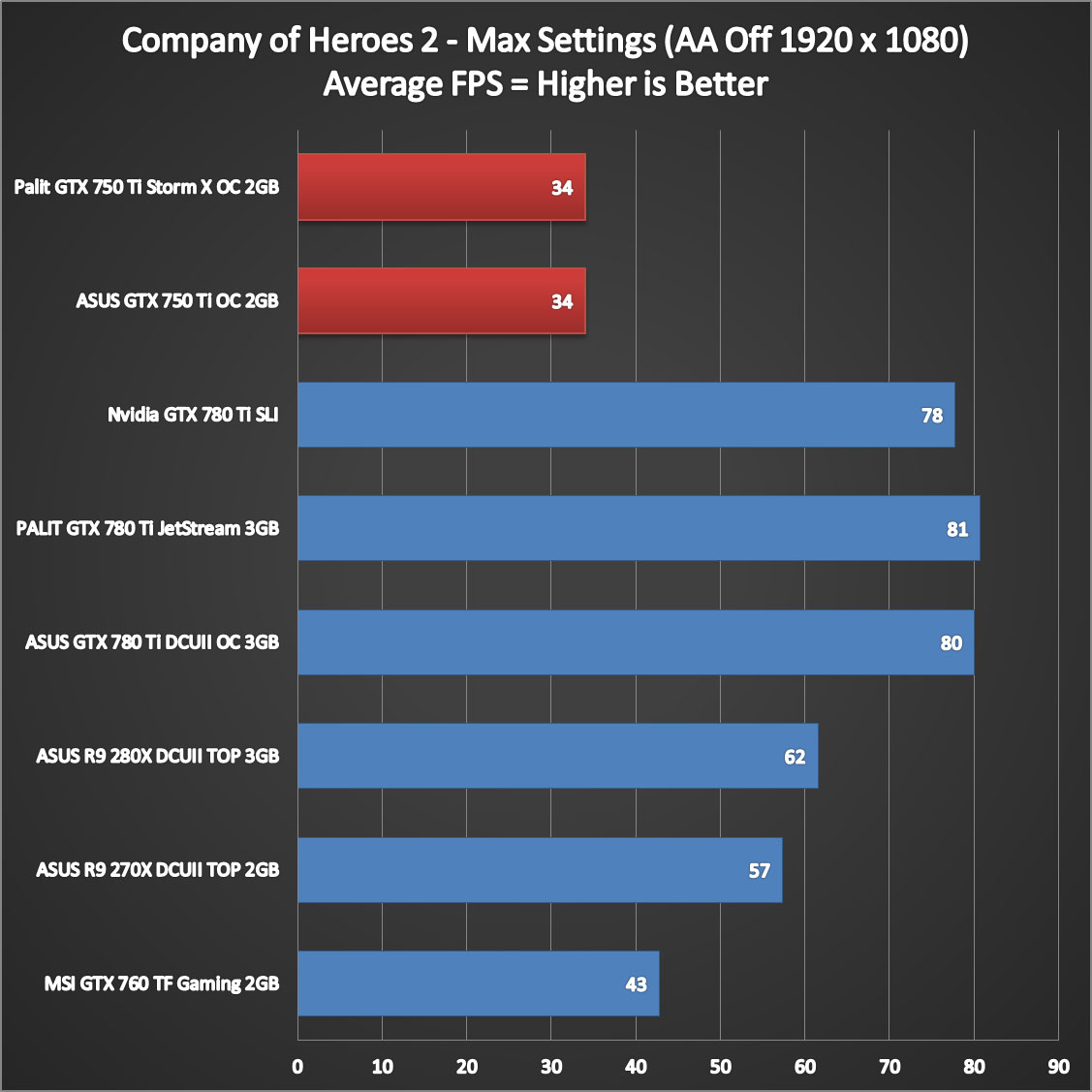 Nvidia-Geforce-GTX-750-Ti-Performance-8