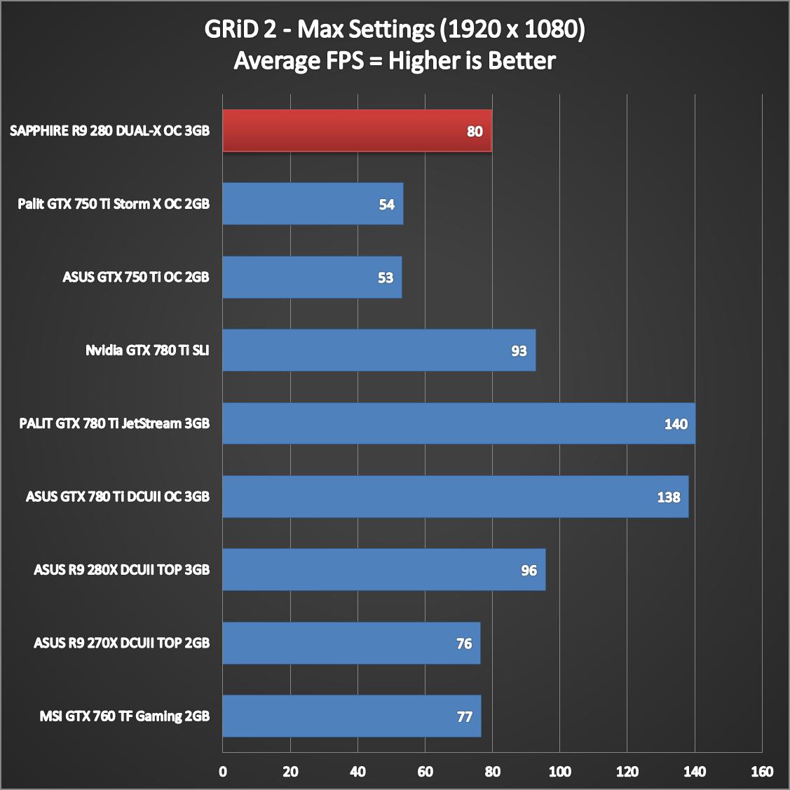 SAPPHIRE-R9-280-DUAL-X-OC-Benchmarks-6