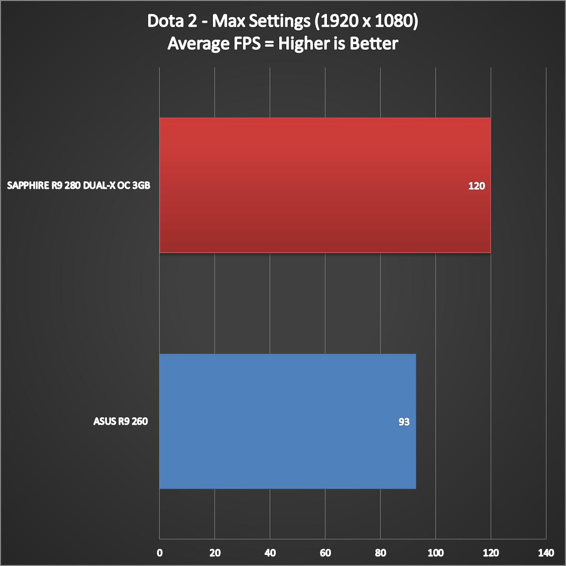 SAPPHIRE-R9-280-DUAL-X-OC-Benchmarks-9
