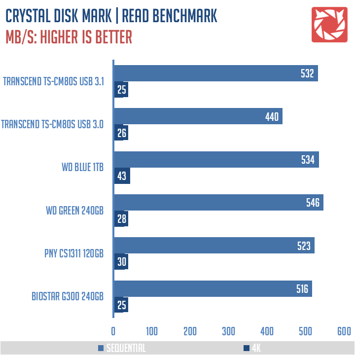 Transcend TS CM80S Benchmarks 1