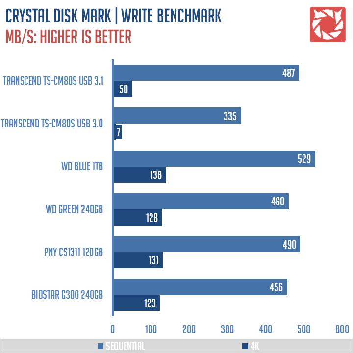Transcend TS CM80S Benchmarks 2