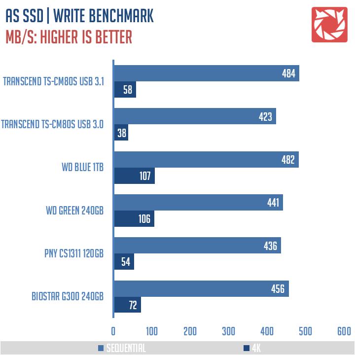 Transcend TS CM80S Benchmarks 4