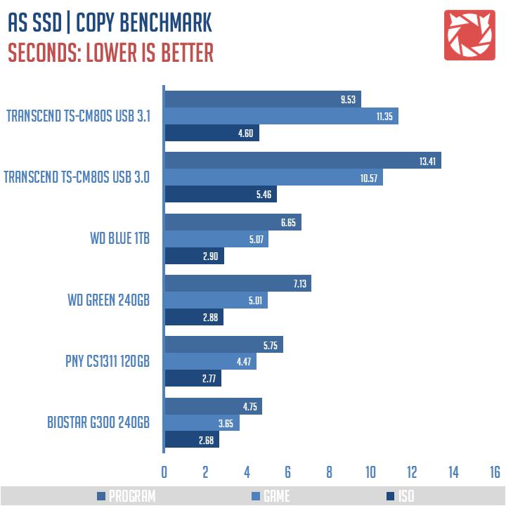 Transcend TS CM80S Benchmarks 5