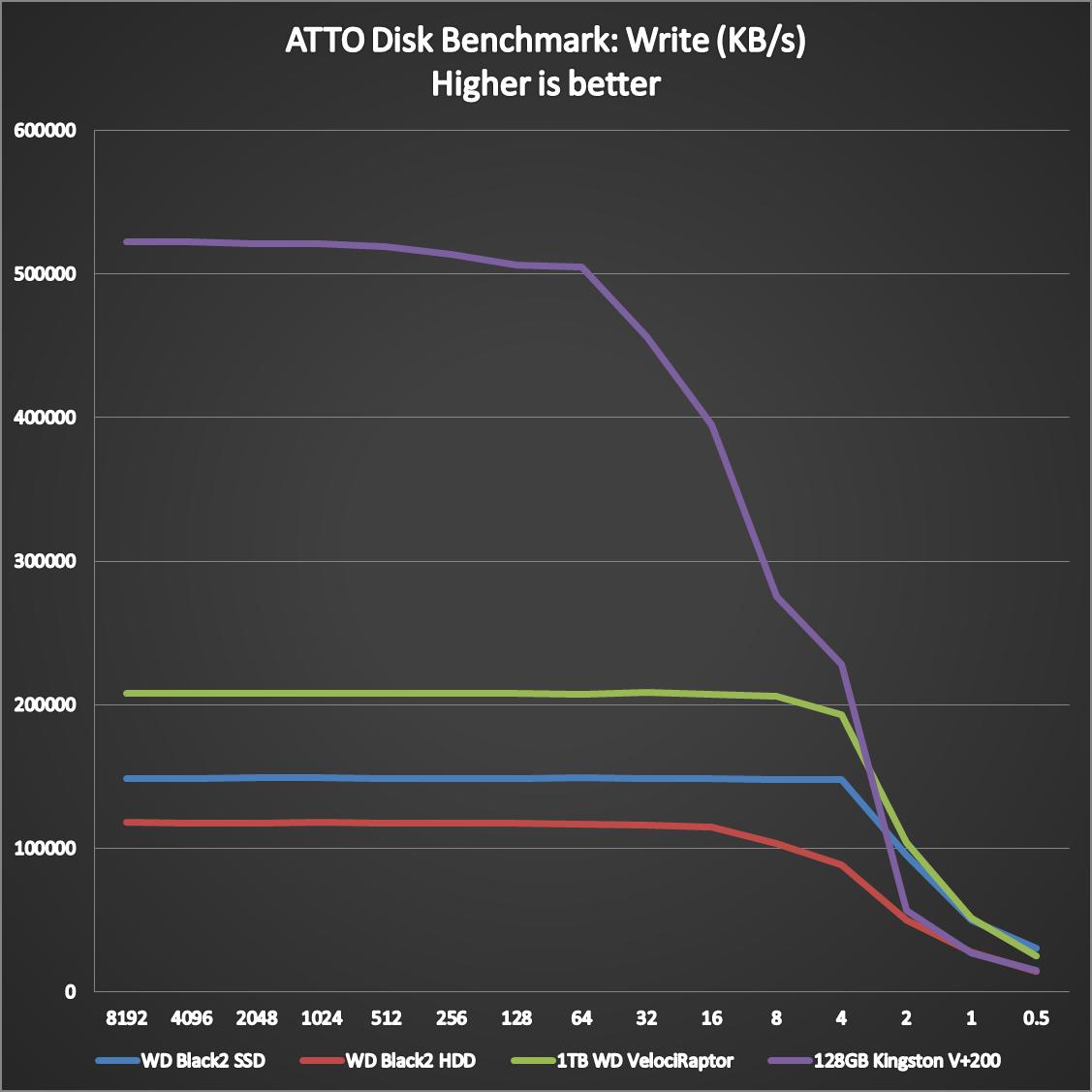 WD-Black2-Dual-Drive-Benchmarks-1
