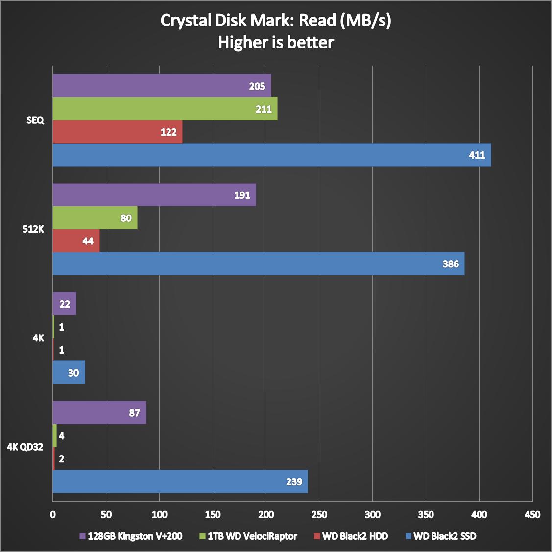 WD-Black2-Dual-Drive-Benchmarks-3