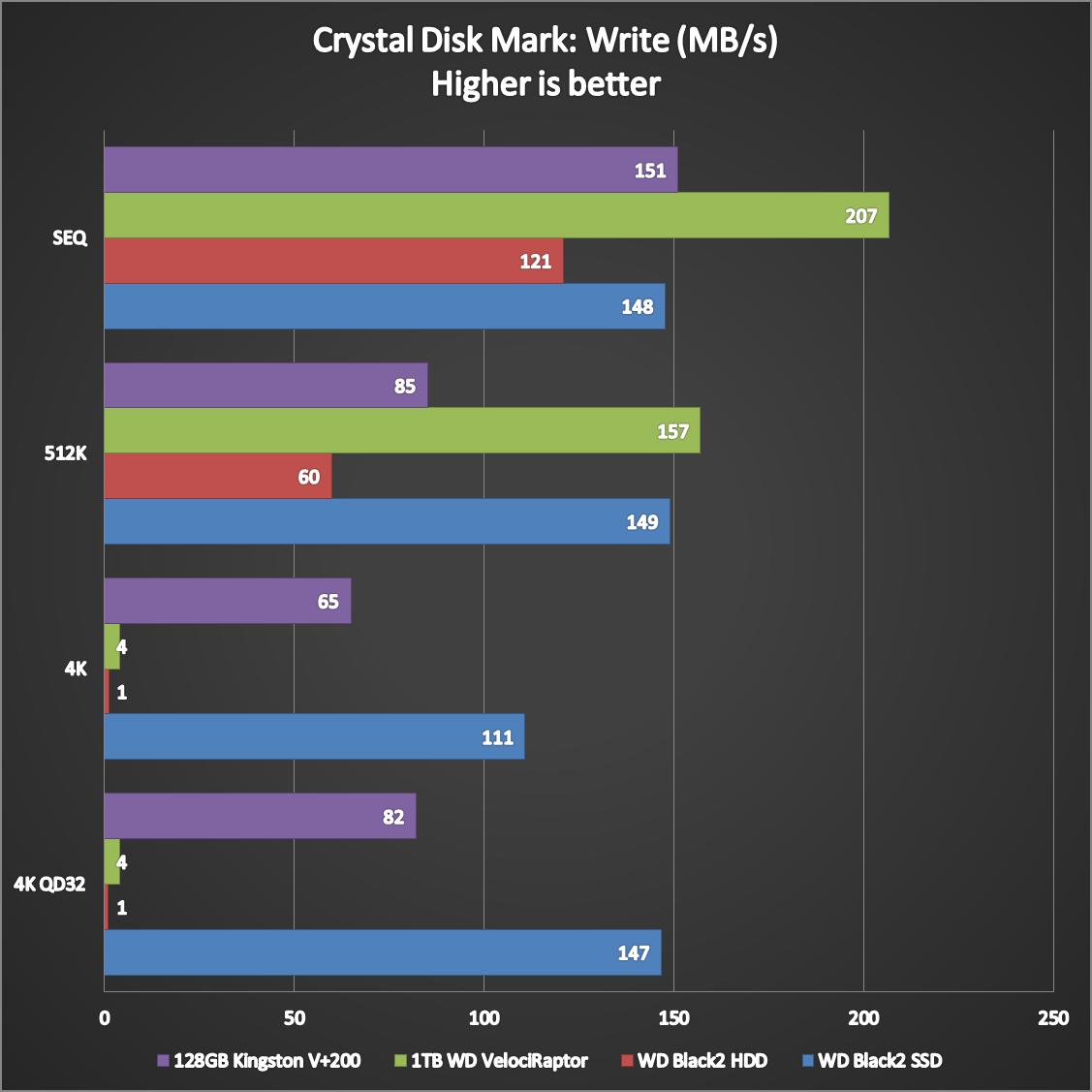 WD-Black2-Dual-Drive-Benchmarks-4