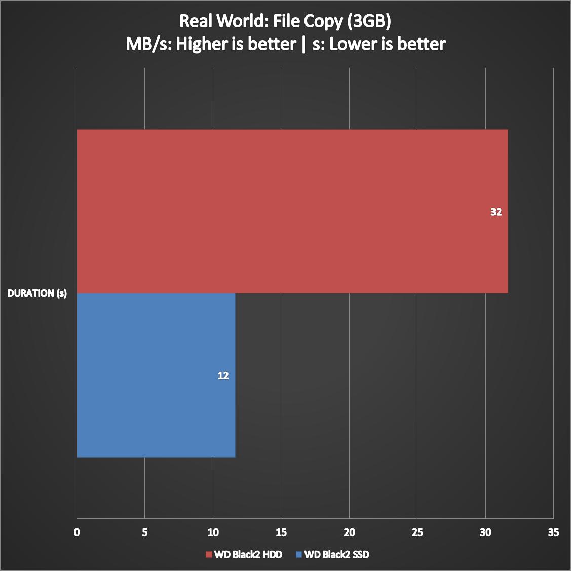 WD-Black2-Dual-Drive-Benchmarks-5